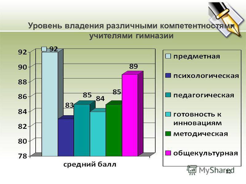 Уровень владения различными компетентностями учителями гимназии 32