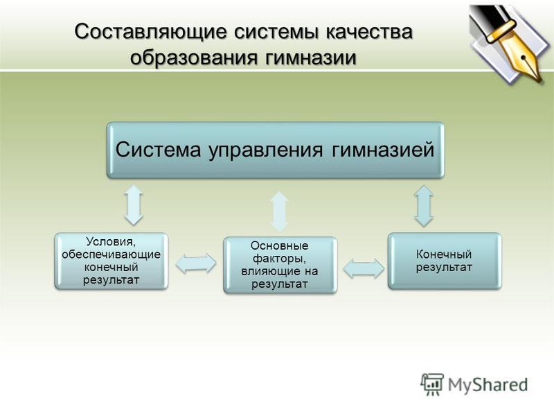 Составляющие системы качества образования гимназии Система управления гимназией Конечный результат Основные факторы, влияющие на результат Условия, обеспечивающие конечный результат