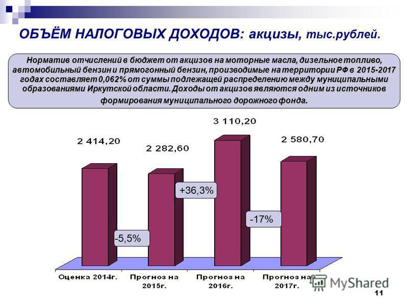11 ОБЪЁМ НАЛОГОВЫХ ДОХОДОВ: акцизы, тыс.рублей. Норматив отчислений в бюджет от акцизов на моторные масла, дизельное топливо, автомобильный бензин и прямогонный бензин, производимые на территории РФ в 2015-2017 годах составляет 0,062% от суммы подлеж