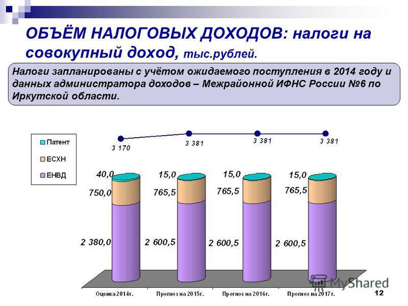 12 ОБЪЁМ НАЛОГОВЫХ ДОХОДОВ: налоги на совокупный доход, тыс.рублей. Налоги запланированы с учётом ожидаемого поступления в 2014 году и данных администратора доходов – Межрайонной ИФНС России 6 по Иркутской области.