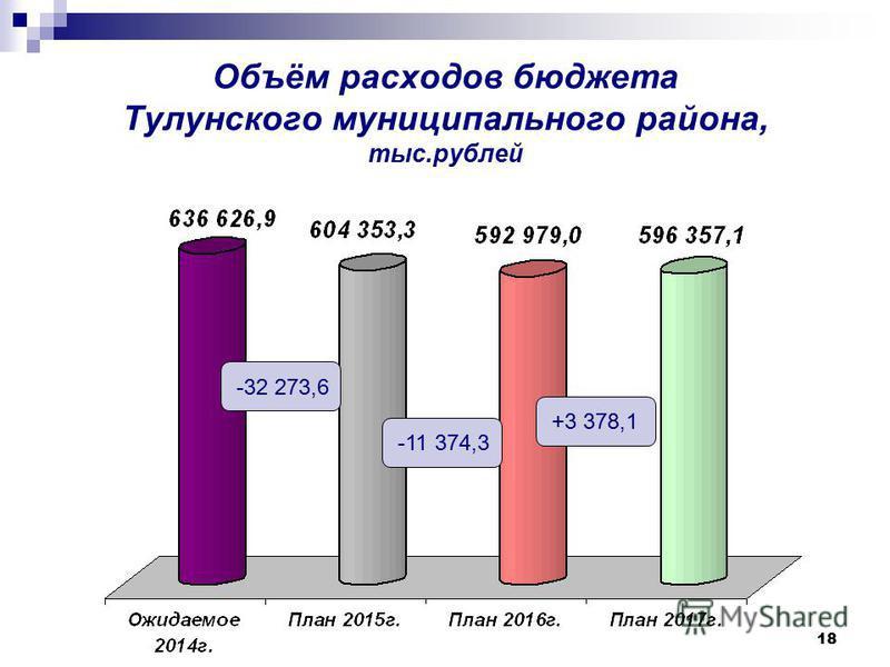 18 Объём расходов бюджета Тулунского муниципального района, тыс.рублей -32 273,6 -11 374,3 +3 378,1