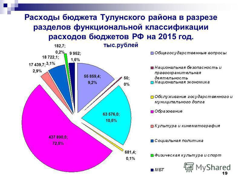 19 Расходы бюджета Тулунского района в разрезе разделов функциональной классификации расходов бюджетов РФ на 2015 год. тыс.рублей 55 859,4; 9,2% 63 576,0; 10,5% 437 890,0; 72,5% 17 439,7; 2,9% 18 722,1; 3,1% 182,7; 0,2% 9 952; 1,6% 681,4; 0,1% 50; 0%