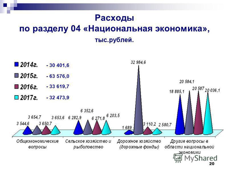 20 Расходы по разделу 04 «Национальная экономика», тыс.рублей. - 30 401,6 - 63 576,0 - 33 619,7 - 32 473,9