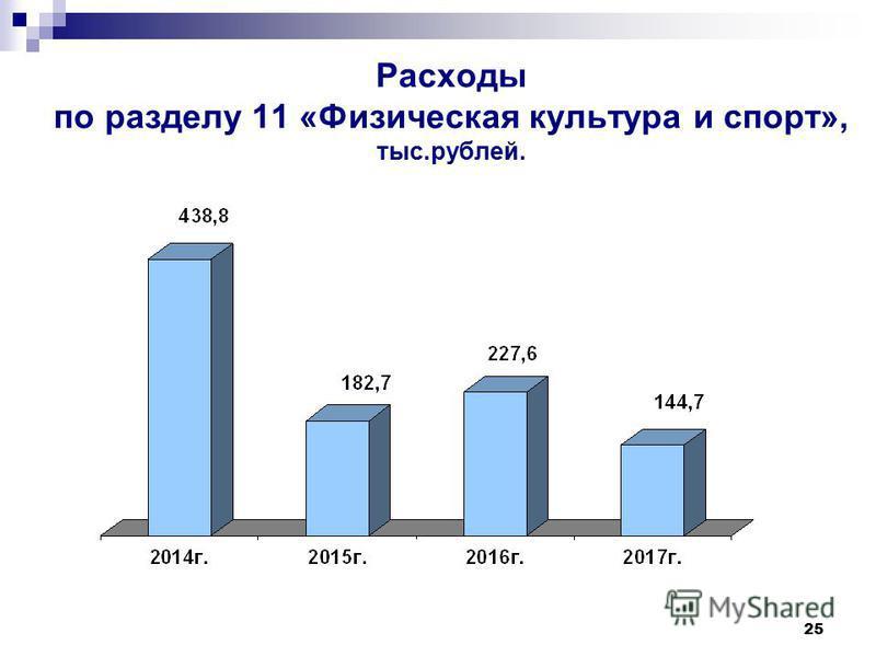 25 Расходы по разделу 11 «Физическая культура и спорт», тыс.рублей.