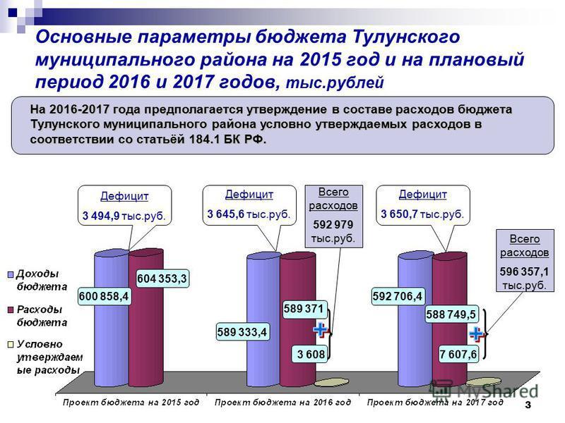 3 Основные параметры бюджета Тулунского муниципального района на 2015 год и на плановый период 2016 и 2017 годов, тыс.рублей На 2016-2017 года предполагается утверждение в составе расходов бюджета Тулунского муниципального района условно утверждаемых