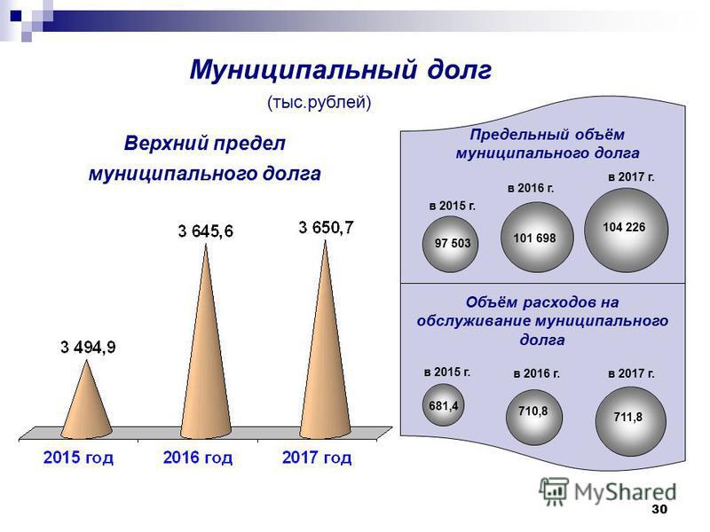 30 Муниципальный долг Предельный объём муниципального долга в 2015 г. в 2016 г. в 2017 г. 97 503 101 698 104 226 Объём расходов на обслуживание муниципального долга в 2015 г. в 2016 г.в 2017 г. 681,4 710,8 711,8 Верхний предел муниципального долга (т