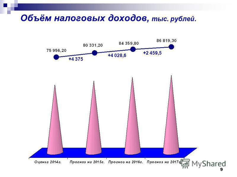 9 Объём налоговых доходов, тыс. рублей. +4 375 +4 028,6 +2 459,5