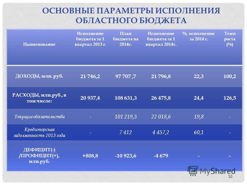 10 Наименование Исполнение бюджета за 1 квартал 2013 г. План бюджета на 2014 г. Исполнение бюджета за 1 квартал 2014 г. %, исполнение за 2014 г. Темп роста (%) ДОХОДЫ, млн. руб. 21 746,297 707,721 796,822,3100,2 РАСХОДЫ, млн.руб., в том числе: 20 937