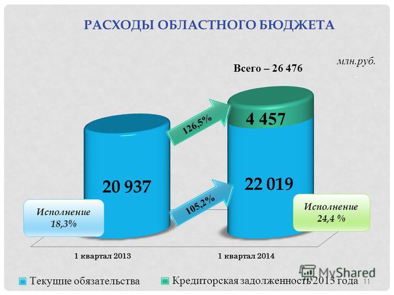 РАСХОДЫ ОБЛАСТНОГО БЮДЖЕТА млн.руб.. Исполнение 18,3% Исполнение 24,4 % 11