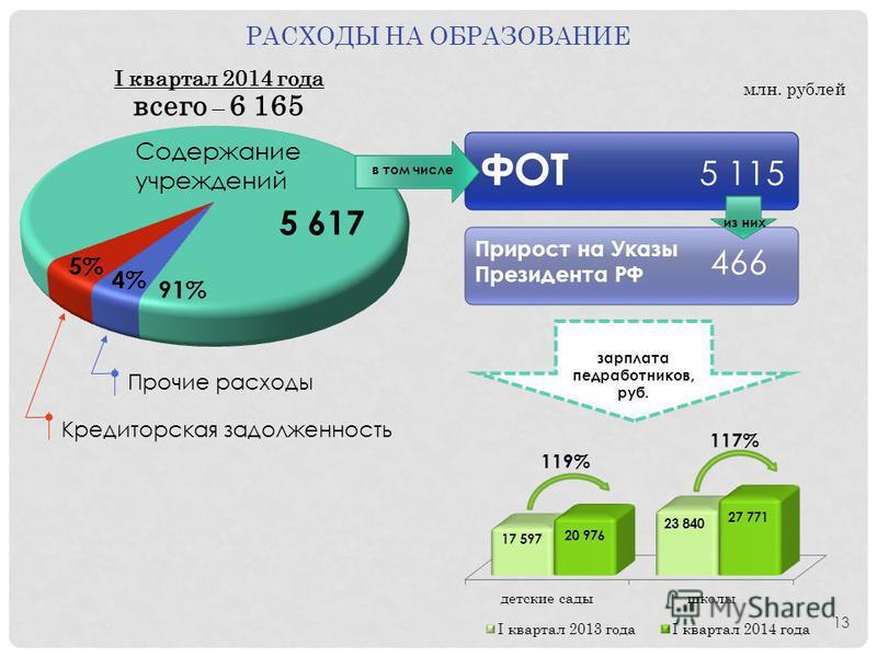РАСХОДЫ НА ОБРАЗОВАНИЕ млн. рублей 5% 4% 91% Содержание учреждений Прочие расходы Кредиторская задолженность I квартал 2014 года всего – 6 165 17 597 20 976 23 840 27 771 5 617 зарплата медработников, руб. 119% 117% ФОТ 5 115 Прирост на Указы Президе