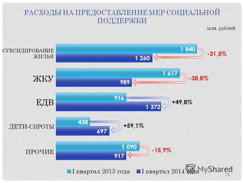 РАСХОДЫ НА ПРЕДОСТАВЛЕНИЕ МЕР СОЦИАЛЬНОЙ ПОДДЕРЖКИ млн. рублей СУБСИДИРОВАНИЕ ЖИЛЬЯ ЖКУ ПРОЧИЕ ЕДВ ДЕТИ -СИРОТЫ 1 617 989 1 840 1 260 916 1 372 438 -31,5% -38,8% -15,9% +59,1% 1 090 917 697 +49,8% 15