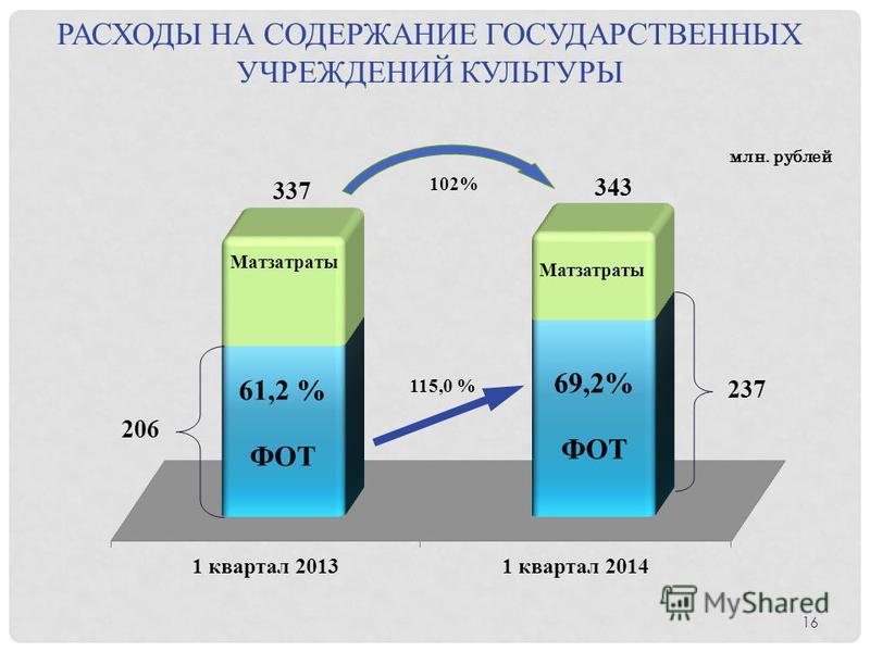 РАСХОДЫ НА СОДЕРЖАНИЕ ГОСУДАРСТВЕННЫХ УЧРЕЖДЕНИЙ КУЛЬТУРЫ млн. рублей 102% 115,0 % 16