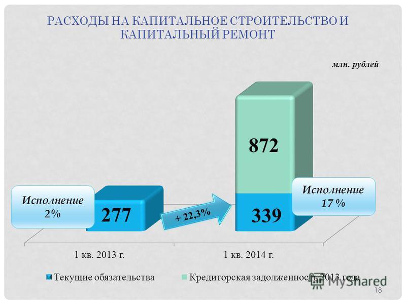 Исполнение 17 % РАСХОДЫ НА КАПИТАЛЬНОЕ СТРОИТЕЛЬСТВО И КАПИТАЛЬНЫЙ РЕМОНТ 18