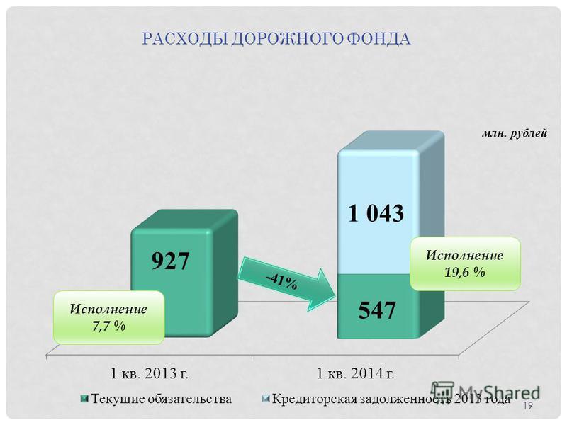 Исполнение 19,6 % Исполнение 7,7 % -41% РАСХОДЫ ДОРОЖНОГО ФОНДА 19