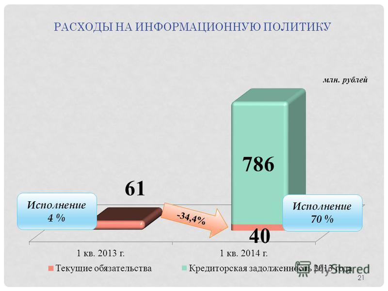 Исполнение 70 % Исполнение 4 % -34,4% РАСХОДЫ НА ИНФОРМАЦИОННУЮ ПОЛИТИКУ 21