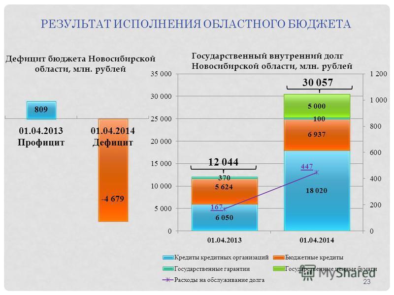 Дефицит бюджета Новосибирской области, млн. рублей Государственный внутренний долг Новосибирской области, млн. рублей РЕЗУЛЬТАТ ИСПОЛНЕНИЯ ОБЛАСТНОГО БЮДЖЕТА 23