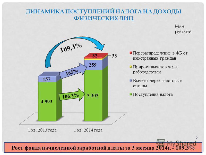 5 ДИНАМИКА ПОСТУПЛЕНИЙ НАЛОГА НА ДОХОДЫ ФИЗИЧЕСКИХ ЛИЦ Млн. рублей Рост фонда начисленной заработной платы за 3 месяца 2014 г. - 109,3% 109,3% 106,3% 165%