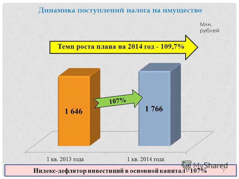 Динамика поступлений налога на имущество Млн. рублей Индекс-дефлятор инвестиций в основной капитал - 107% Темп роста плана на 2014 год - 109,7% 107% 7