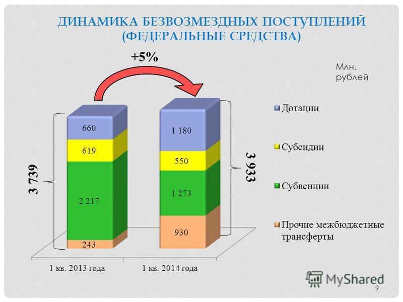 ДИНАМИКА БЕЗВОЗМЕЗДНЫХ ПОСТУПЛЕНИЙ (ФЕДЕРАЛЬНЫЕ СРЕДСТВА) Млн. рублей +5% 3 739 3 933 9
