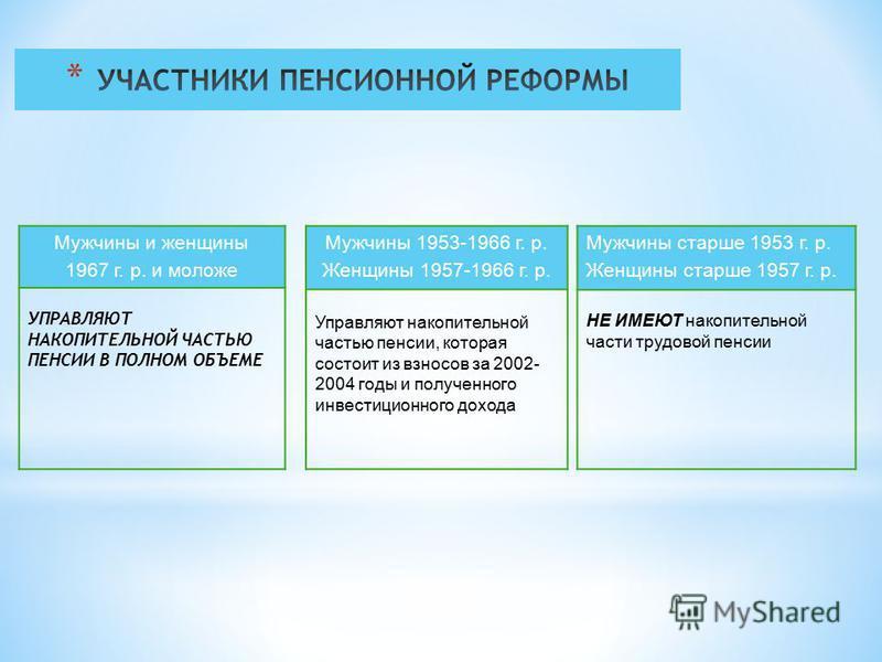 Мужчины и женщины 1967 г. р. и моложе УПРАВЛЯЮТ НАКОПИТЕЛЬНОЙ ЧАСТЬЮ ПЕНСИИ В ПОЛНОМ ОБЪЕМЕ Мужчины 1953-1966 г. р. Женщины 1957-1966 г. р. Управляют накопительной частью пенсии, которая состоит из взносов за 2002- 2004 годы и полученного инвестицион