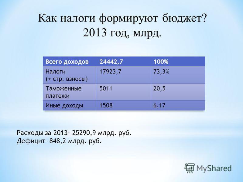 Как налоги формируют бюджет? 2013 год, млрд. Расходы за 2013- 25290,9 млрд. руб. Дефицит- 848,2 млрд. руб.