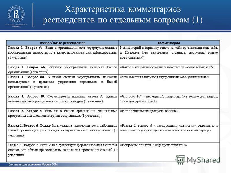 Высшая школа экономики, Москва, 2014 Характеристика комментариев респондентов по отдельным вопроссам (1) фото Вопрос/ число респондентов Комментарии Раздел 1. Вопрос 6 а. Если в организации есть сформулированные корпоративные ценности, то в каких ист