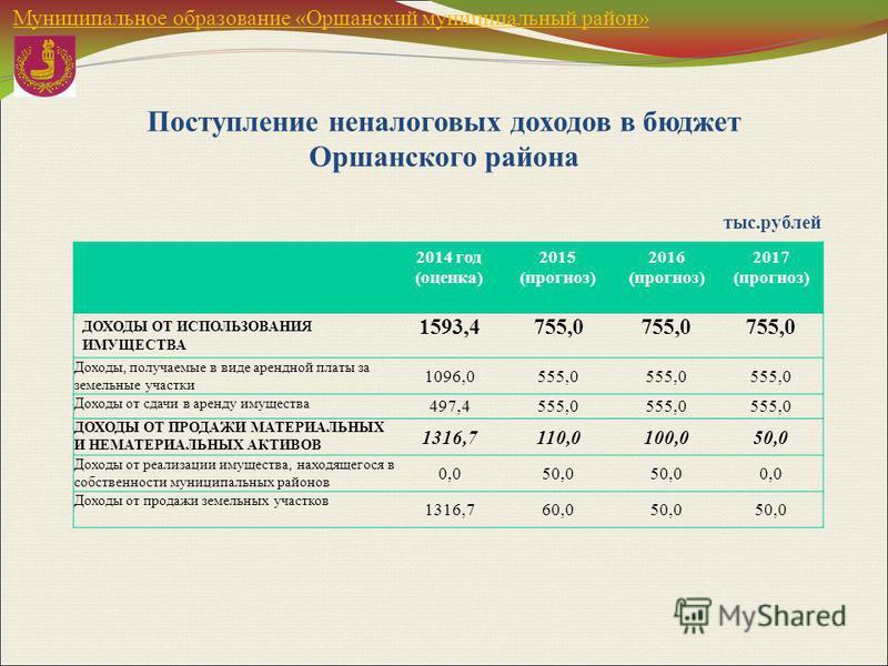 Муниципальное образование «Оршанский муниципальный район» 2014 год (оценка) 2015 (прогноз) 2016 (прогноз) 2017 (прогноз) ДОХОДЫ ОТ ИСПОЛЬЗОВАНИЯ ИМУЩЕСТВА 1593,4755,0 Доходы, получаемые в виде арендной платы за земельные участки 1096,0555,0 Доходы от