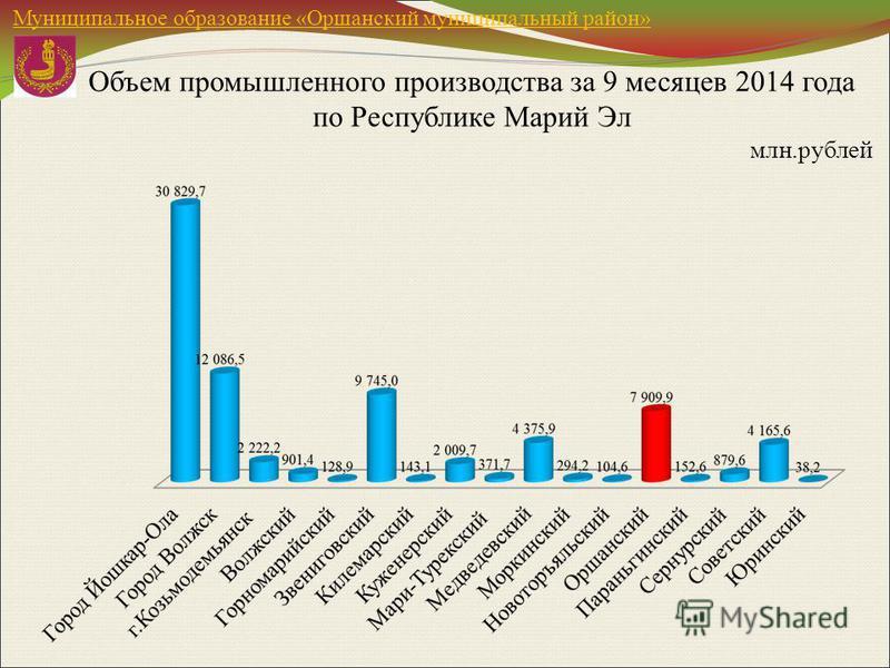 Объем промышленного производства за 9 месяцев 2014 года по Республике Марий Эл млн.рублей Муниципальное образование «Оршанский муниципальный район»