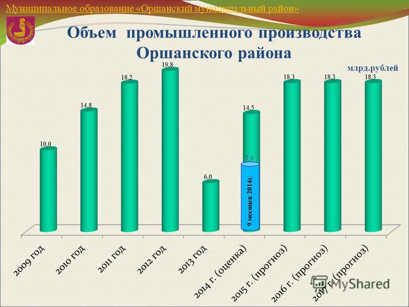 Объем промышленного производства Оршанского района млрд.рублей Муниципальное образование «Оршанский муниципальный район»