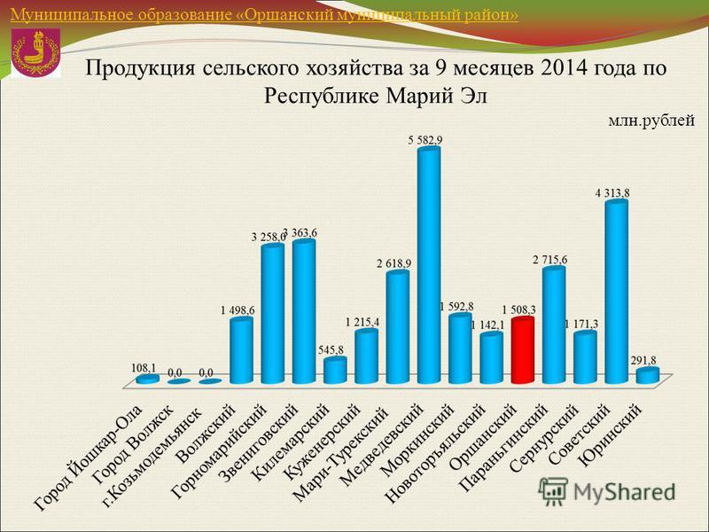 Продукция сельского хозяйства за 9 месяцев 2014 года по Республике Марий Эл млн.рублей Муниципальное образование «Оршанский муниципальный район»