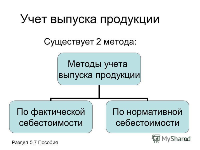 34 Учет выпуска продукции Существует 2 метода: Методы учета выпуска продукции По фактической себестоимости По нормативной себестоимости Раздел 5.7 Пособия