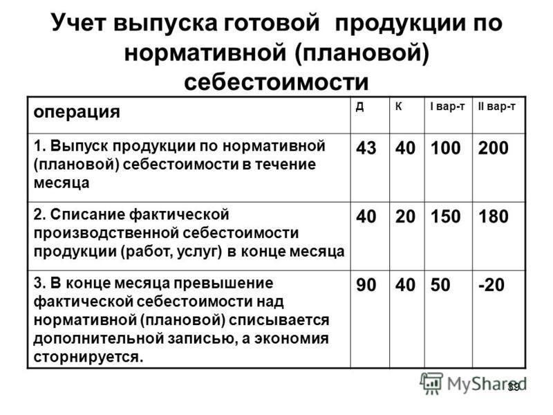 39 Учет выпуска готовой продукции по нормативной (плановой) себестоимости операция ДКI вар-тII вар-т 1. Выпуск продукции по нормативной (плановой) себестоимости в течение месяца 4340100200 2. Списание фактической производственной себестоимости продук