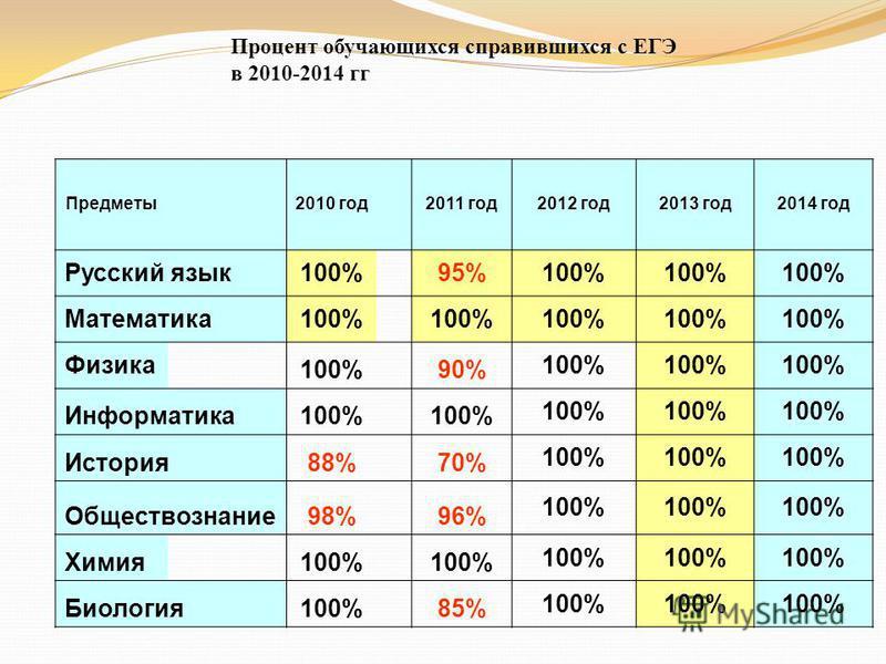Процент обучающихся справившихся с ЕГЭ в 2010-2014 гг Предметы 2010 год 2011 год 2012 год 2013 год 2014 год Русский язык 100% 95%100% Математика 100% Физика 100% 90% 100% Информатика 100% История 88% 70% 100% Обществознание 98% 96% 100% Химия 100% Би