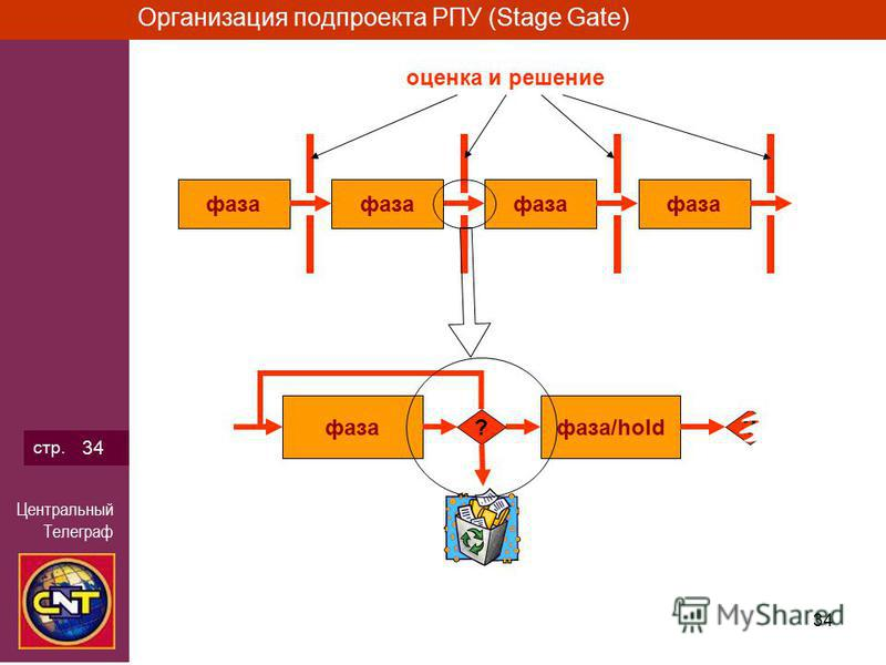 Центральный Телеграф 34 стр. 34 Организация подпроекта РПУ (Stage Gate) фаза фаза/hold ? оценка и решение ?