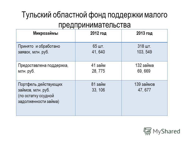 Тульский областной фонд поддержки малого предпринимательства Микрозаймы 2012 год 2013 год Принято и обработано заявок, млн. руб. 65 шт. 41, 640 318 шт. 103, 549 Предоставлена поддержка, млн. руб. 41 займ 28, 775 132 займа 69, 669 Портфель действующих