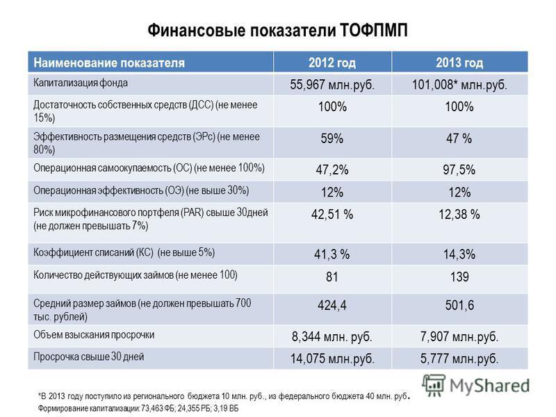 Финансовые показатели ТОФПМП Наименование показателя 2012 год 2013 год Капитализация фонда 55,967 млн.руб.101,008* млн.руб. Достаточность собственных средств (ДСС) (не менее 15%) 100% Эффективность размещения средств (ЭРс) (не менее 80%) 59%47 % Опер