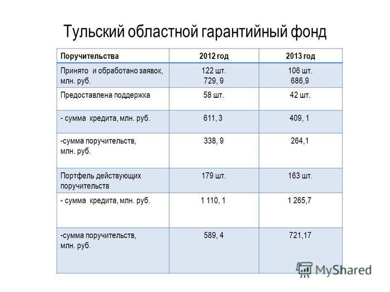 Тульский областной гарантийный фонд Поручительства 2012 год 2013 год Принято и обработано заявок, млн. руб. 122 шт. 729, 9 106 шт. 686,9 Предоставлена поддержка 58 шт.42 шт. - сумма кредита, млн. руб.611, 3 409, 1 -сумма поручительств, млн. руб. 338,
