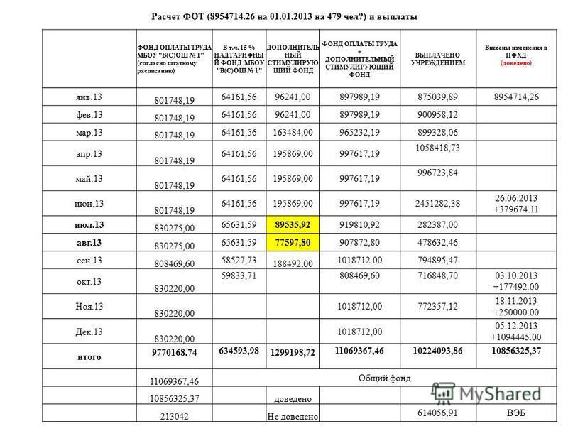 Расчет ФОТ (8954714.26 на 01.01.2013 на 479 чел?) и выплаты ФОНД ОПЛАТЫ ТРУДА МБОУ