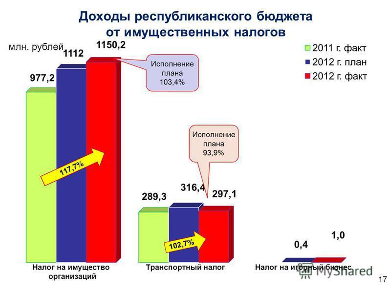 Доходы республиканского бюджета от имущественных налогов млн. рублей 17