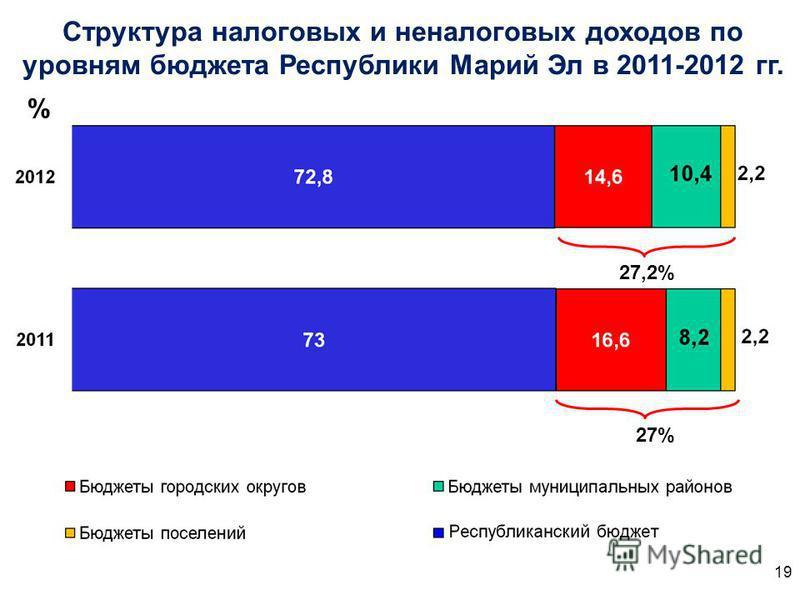 Структура налоговых и неналоговых доходов по уровням бюджета Республики Марий Эл в 2011-2012 гг. % 27,2% 27% 19