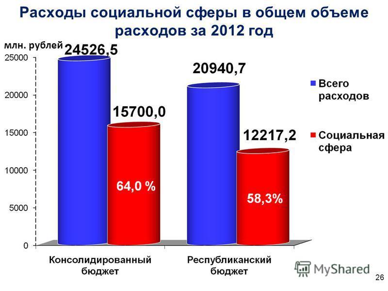 Расходы социальной сферы в общем объеме расходов за 2012 год млн. рублей 26