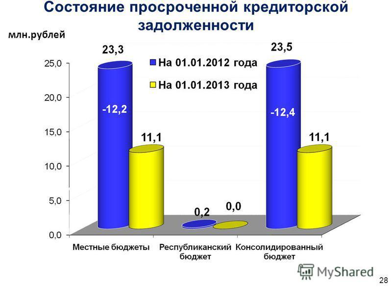 Состояние просроченной кредиторской задолженности млн.рублей 28