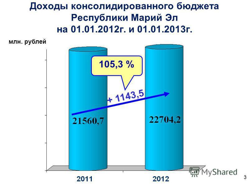 Доходы консолидированного бюджета Республики Марий Эл на 01.01.2012 г. и 01.01.2013 г. + 1143,5 105,3 % млн. рублей 3