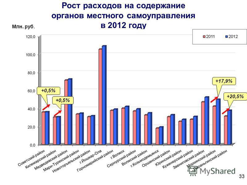 Рост расходов на содержание органов местного самоуправления в 2012 году +0,5% +20,5% Млн. руб. +0,5% +17,9% 33