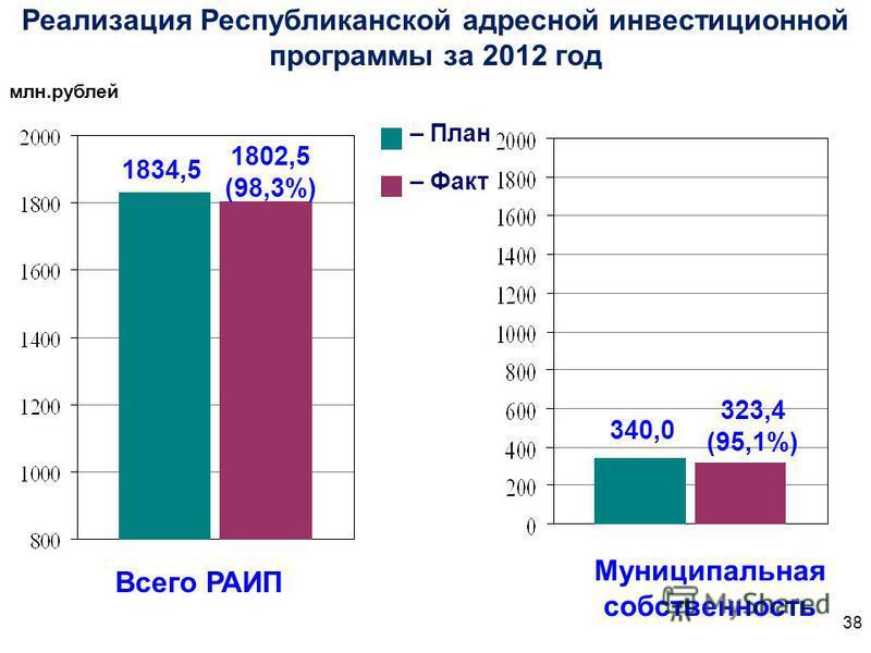 Реализация Республиканской адресной инвестиционной программы за 2012 год млн.рублей – План – Факт Всего РАИП Муниципальная собственность 1802,5 (98,3%) 1834,5 340,0 323,4 (95,1%) 38