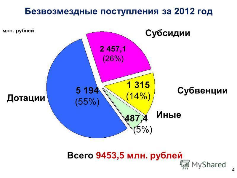 Безвозмездные поступления за 2012 год млн. рублей Всего 9453,5 млн. рублей Субсидии Дотации Субвенции Иные 5 194 (55%) 2 457,1 (26%) 1 315 (14%) 487,4 (5%) 4