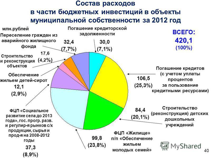 Состав расходов в части бюджетных инвестиций в объекты муниципальной собственности за 2012 год млн.рублей 99,8 (23,8%) ВСЕГО : 420,1 (100%) Погашение кредиторской задолженности Погашение кредитов (с учетом уплаты процентов за пользование кредитными р
