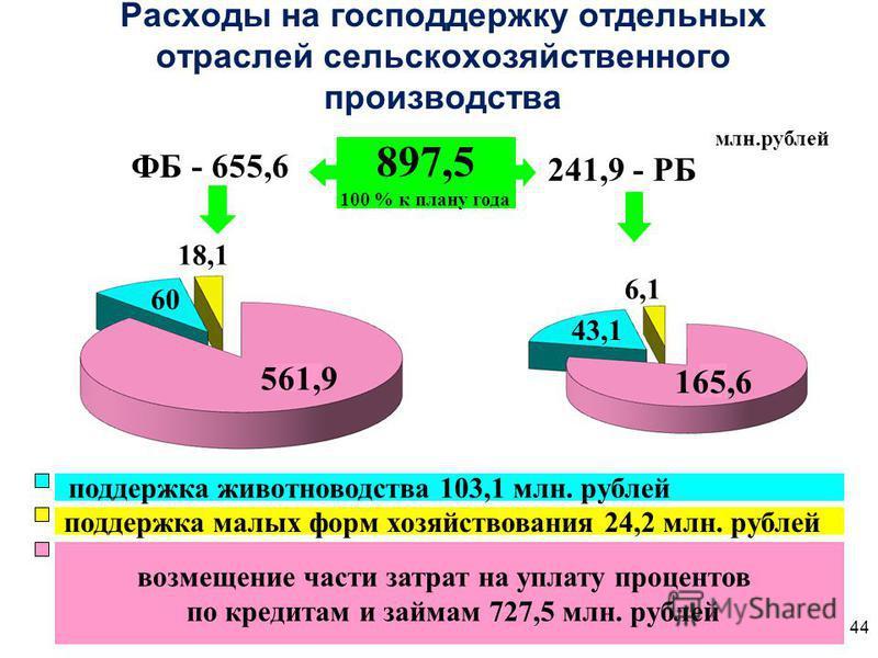 Расходы на господдержку отдельных отраслей сельскохозяйственного производства ФБ - 655,6 241,9 - РБ млн.рублей 897,5 100 % к плану года поддержка животноводства 103,1 млн. рублей возмещение части затрат на уплату процентов по кредитам и займам 727,5