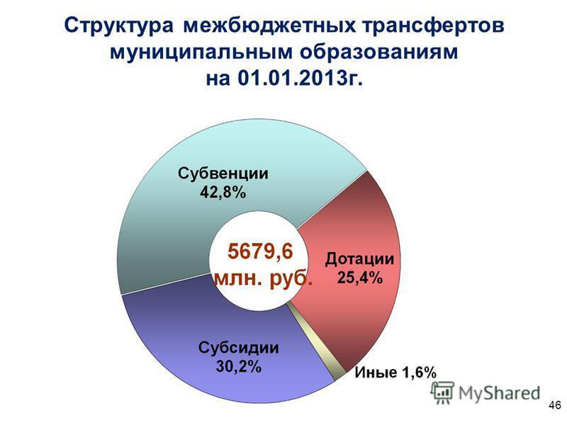Структура межбюджетных трансфертов муниципальным образованиям на 01.01.2013 г. 46
