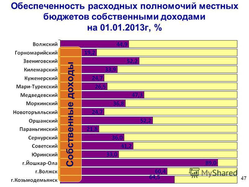 Обеспеченность расходных полномочий местных бюджетов собственными доходами на 01.01.2013 г, % Собственные доходы 47